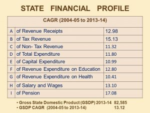 Himachal Pradesh Public Finance and fiscal Policy
